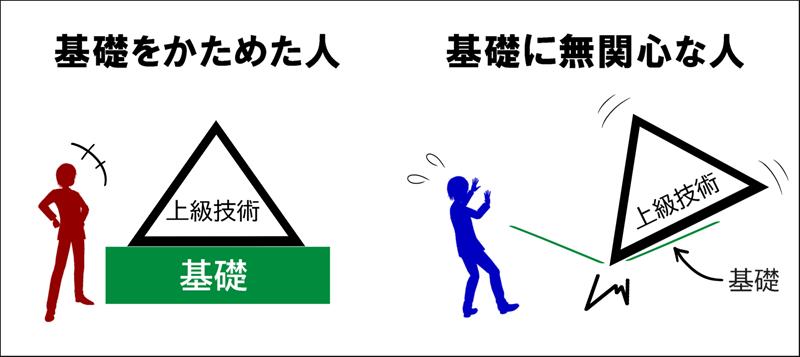 基礎の重要性イメージ図